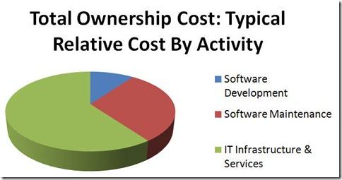Custos de Software